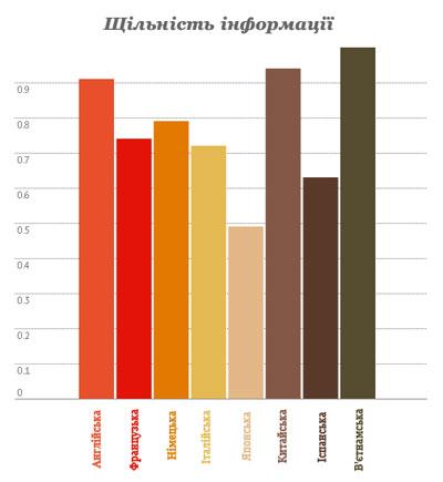 Щільність інформації в різних мовах світу
