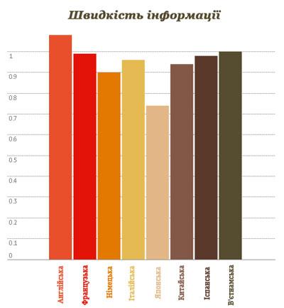 Швидкість інформації в різних мовах