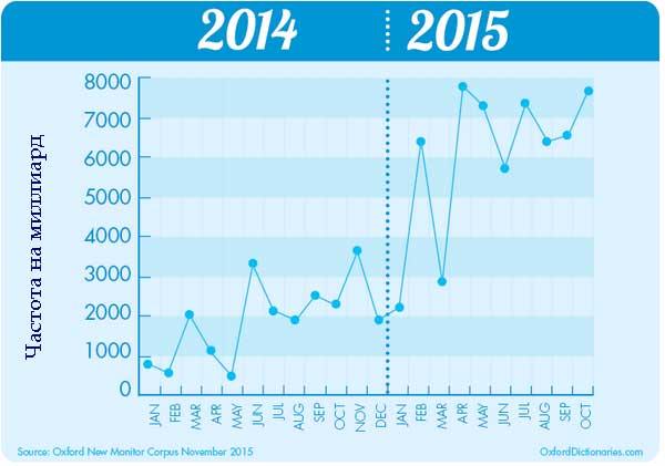 График - слово года 2015