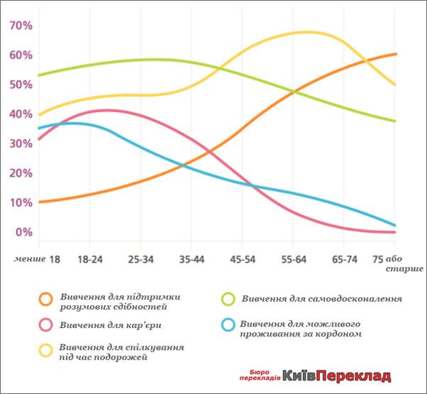 График віку вивчання нових мов