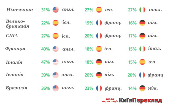 Таблиця вивчення мов в світі