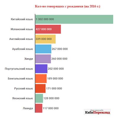 Инфографика о языках